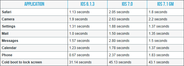 iOS 7 speed comparison iPhone 4