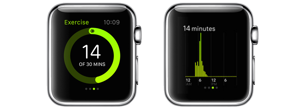 Apple Watch Exercise ring Activity app